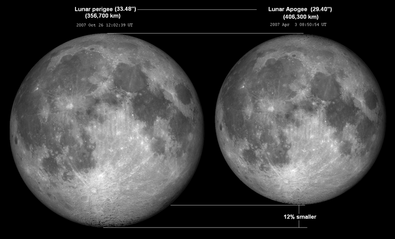 The Phenomenon: Moon Apogee and Perigee