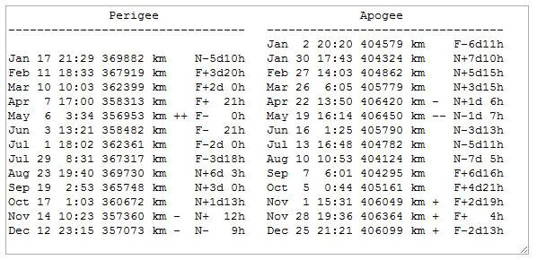 Moon Apogee Perigee Chart