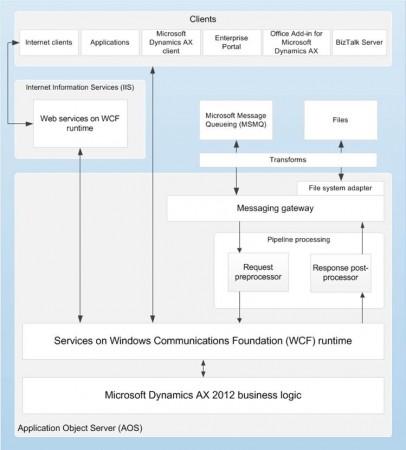 AIF Architecture - Dynamics AX 2012