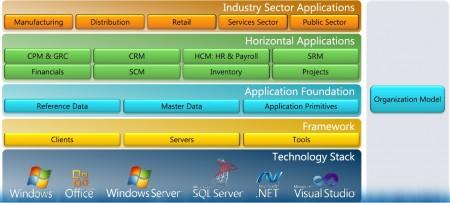 Organization Model lies at the application foundation