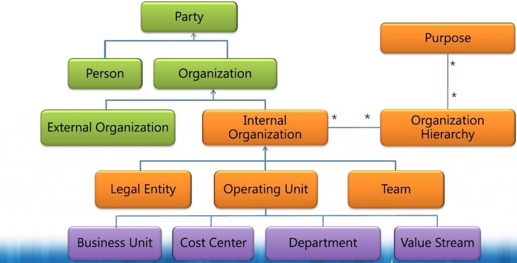 Organization Model Framework Microsoft Dynamics Ax 2012