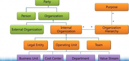Organization Model - Conceptual Model