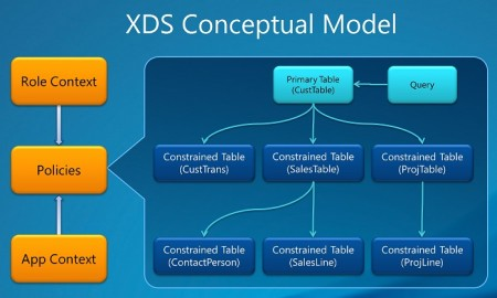 Conceptual Model of XDS Policy
