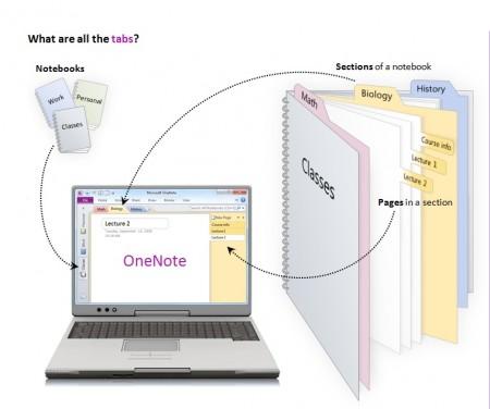 Concept of Microsoft OneNote