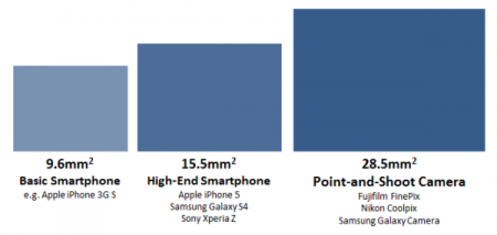 Smart Phone and Point N Shoot camera sensor size