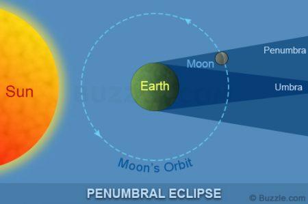 Penumbral Lunar Eclipse Karachi Pakistan